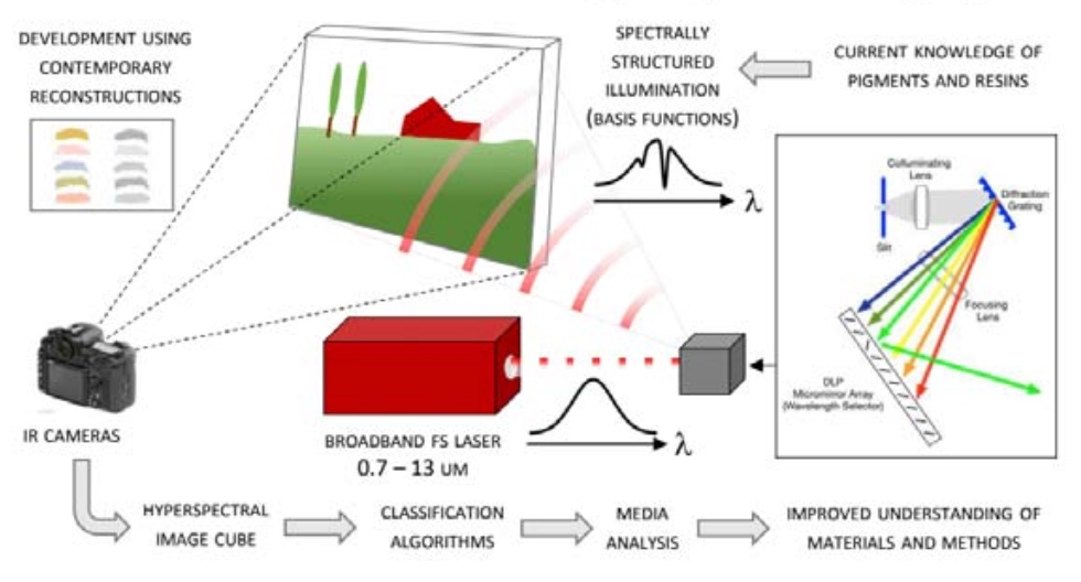 Schematic diagram illustrating the steps involved in the PISTACHIO project approach to full-field ultra-broadband spectral compressive imaging