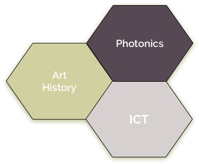 Schematic illustrating the iInterdisciplinary components of the PISTACHIO project, namely technical art history, photonics, and ICT