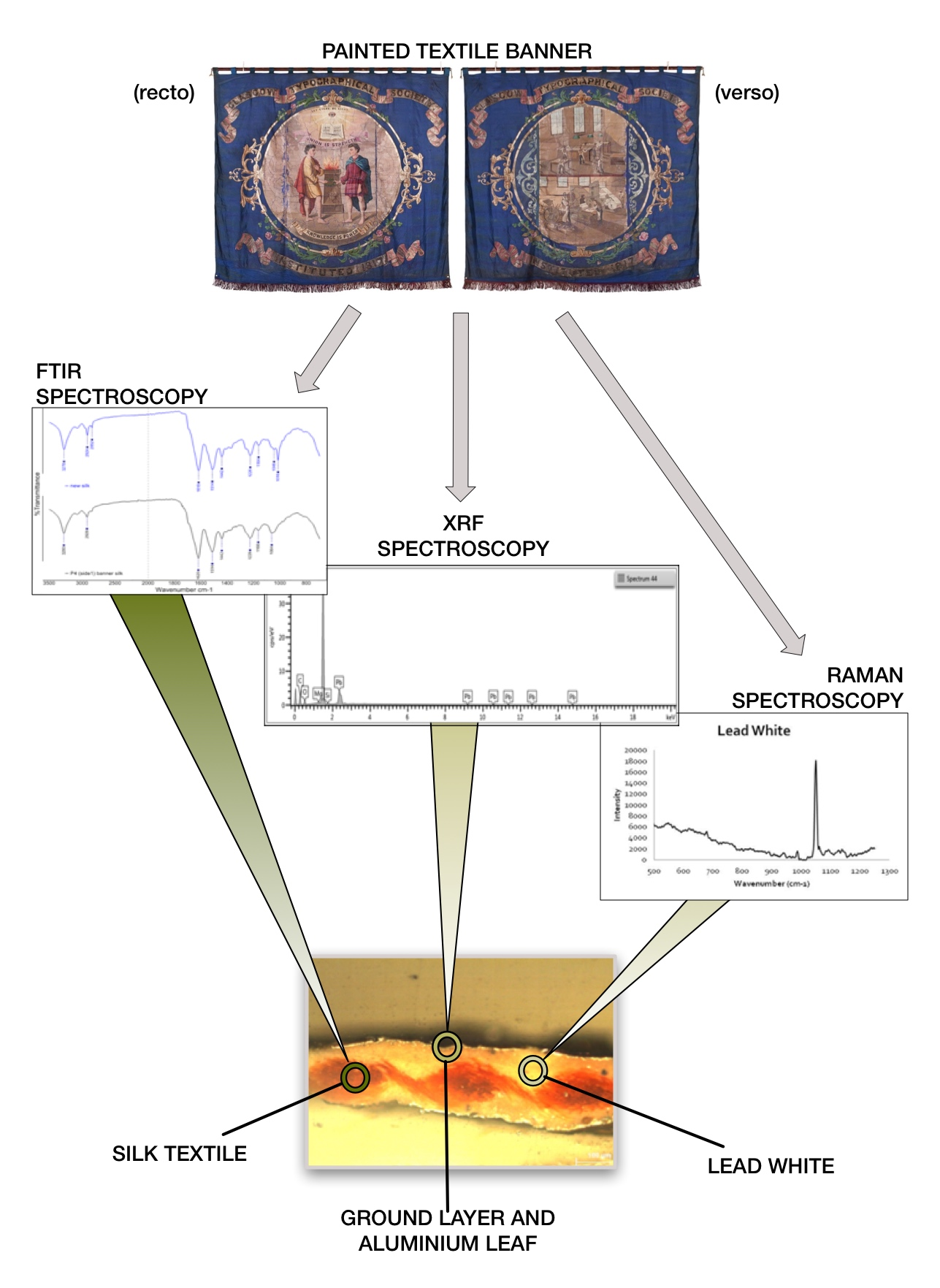 Schematic diagram illustrating the results of analysing a sample taken from a painted textile banner using FTIR, XRF and Raman spectroscopy